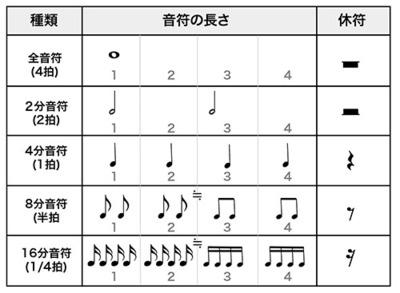音符 の 種類